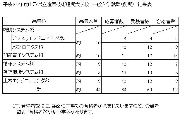 %e7%b5%90%e6%9e%9c%e7%a5%a8